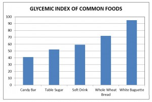 glycemic-index-of-common-foods